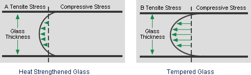 Tempered Glass and Heat Strengthened Glass Characteristic.